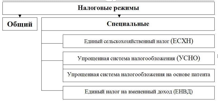 Указанные в схеме режимы